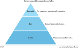 The Experience Pyramid by Forrester Research, Inc.