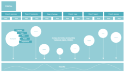 An example of a customer journey