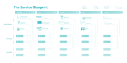 Example of a Service Blueprint