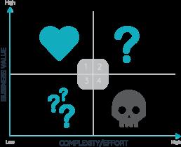 Value-Innovation Matrix